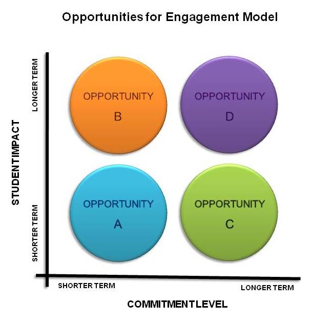 areas of opportunity examples